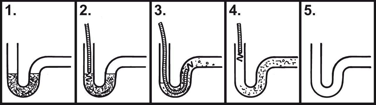 Ein kurzer Ratgeber zum Thema Rohrreinigungsspirale